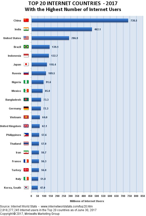 Internet user stats